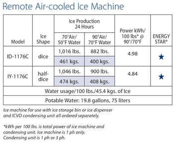 QuietQube ice machine with CVD condensing unit is designed as a Manitowoc system and cannot be used with any other ice machine or remote condenser brand.